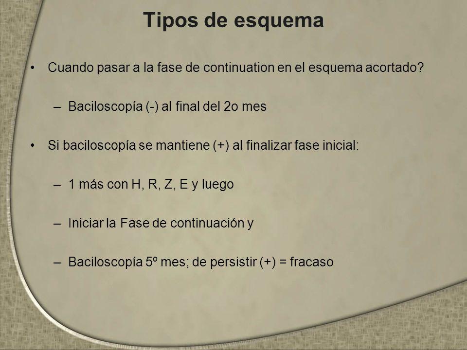 Tipos de esquema Cuando pasar a la fase de continuation en el esquema acortado? –Baciloscopía (-) al final del 2o mes Si baciloscopía se mantiene (+)