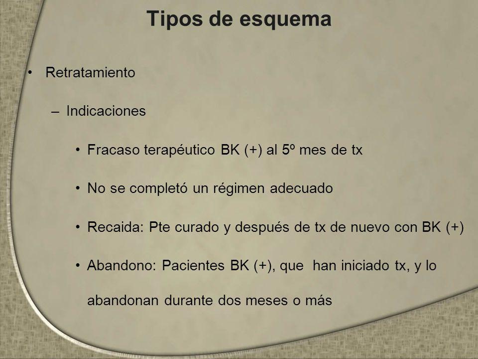 Tipos de esquema Retratamiento –Indicaciones Fracaso terapéutico BK (+) al 5º mes de tx No se completó un régimen adecuado Recaida: Pte curado y despu