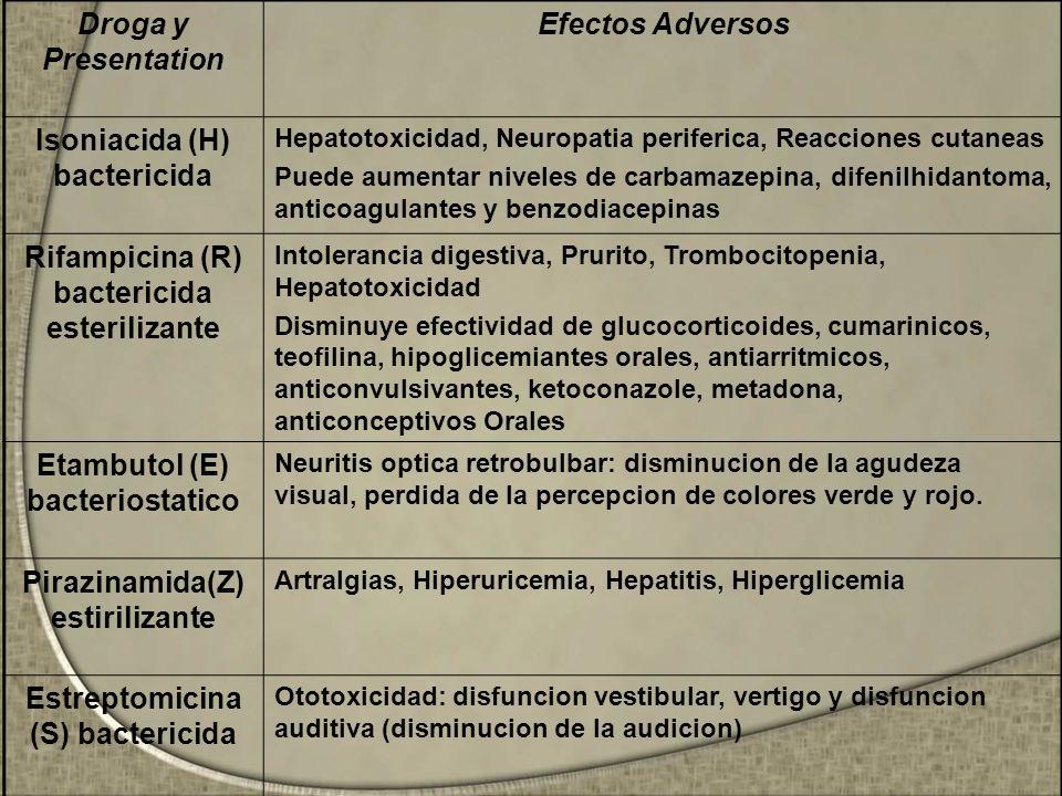 Droga y Presentation Efectos Adversos Isoniacida (H) bactericida Hepatotoxicidad, Neuropatia periferica, Reacciones cutaneas Puede aumentar niveles de