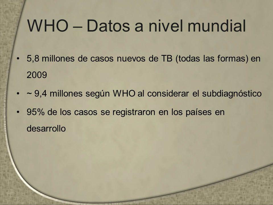 WHO – Datos a nivel mundial 5,8 millones de casos nuevos de TB (todas las formas) en 2009 ~ 9,4 millones según WHO al considerar el subdiagnóstico 95%