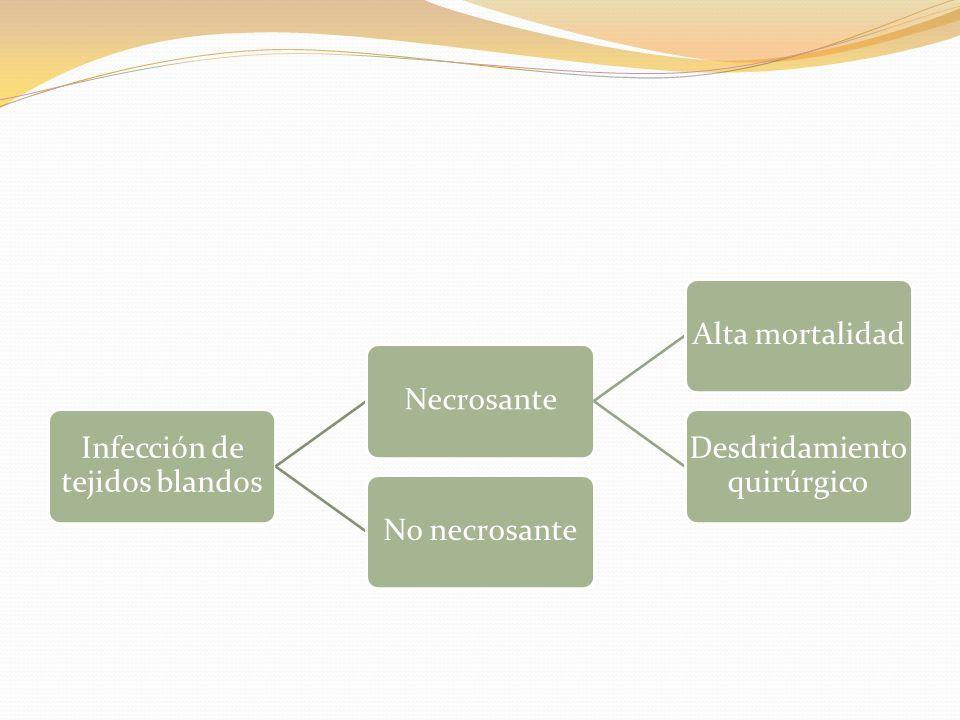 Infección de tejidos blandos NecrosanteAlta mortalidad Desdridamiento quirúrgico No necrosante