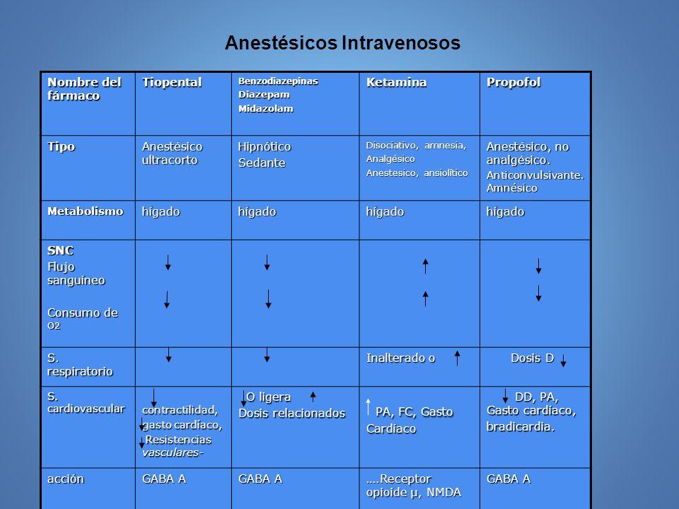 Anestésicos Intravenosos Nombre del fármaco Tiopental Benzodiazepina s DiazepamMidazolamKetaminaPropofol Tipo Anestésico ultracorto HipnóticoSedante D