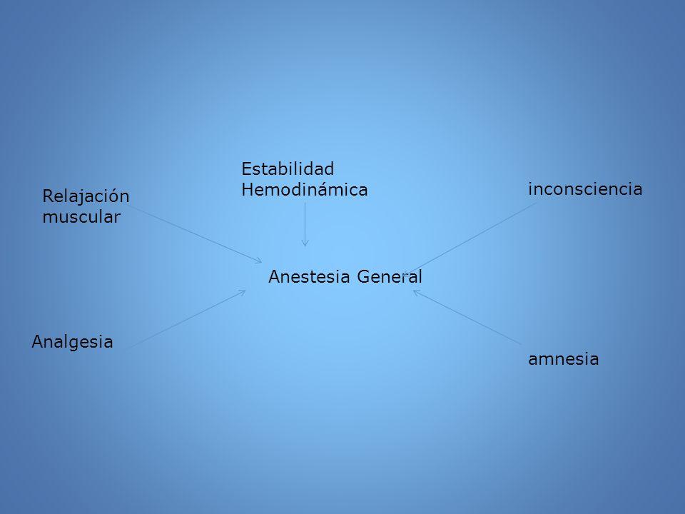 Relajación muscular Estabilidad Hemodinámica inconsciencia Anestesia General Analgesia amnesia