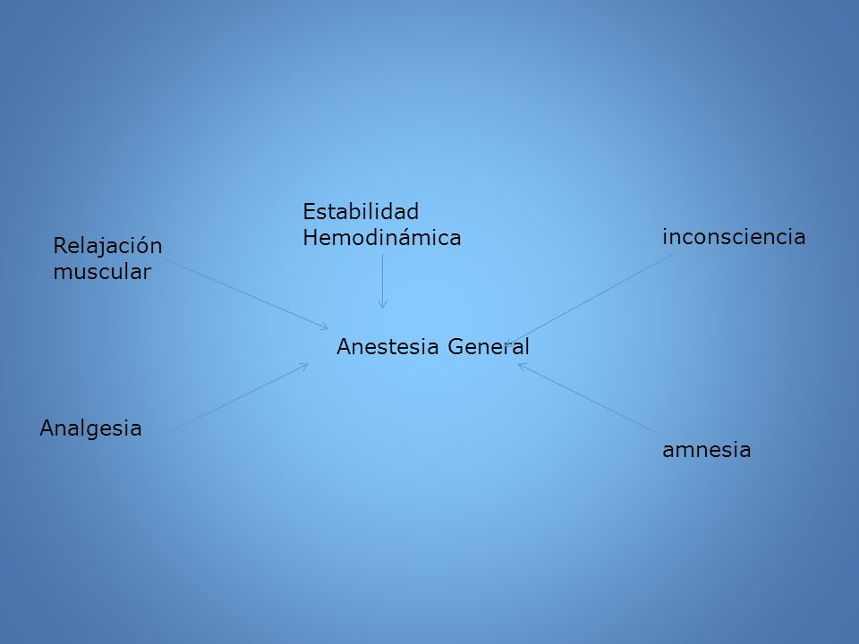 Anestésicos Generales Mecanismo de acción Evidencia actual que anestésicos modulan canales iónicos Canales inhibitorios, canales de cloro: Receptores GABA A, glicina.