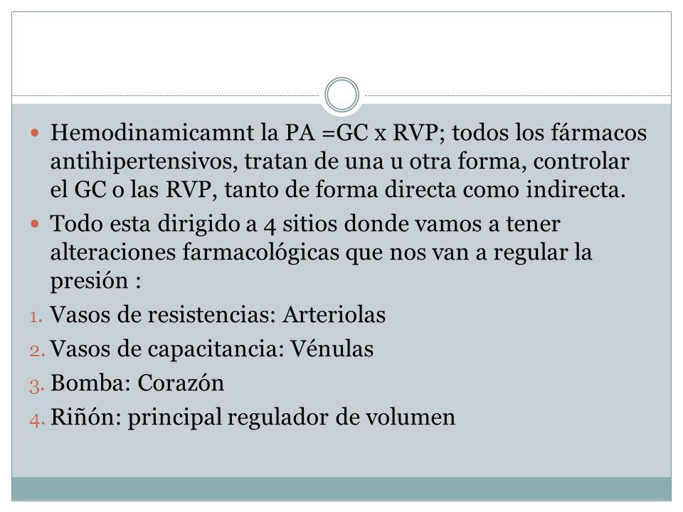 Hemodinamicamnt la PA =GC x RVP; todos los fármacos antihipertensivos, tratan de una u otra forma, controlar el GC o las RVP, tanto de forma directa c