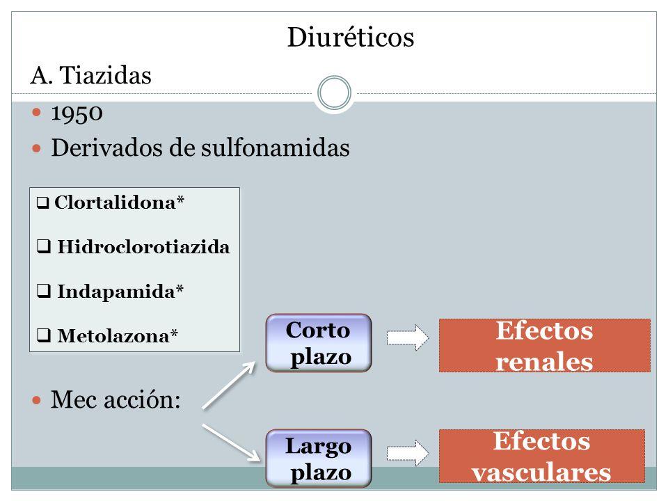 Diuréticos A. Tiazidas 1950 Derivados de sulfonamidas Mec acción: Clortalidona* Hidroclorotiazida Indapamida* Metolazona* Clortalidona* Hidroclorotiaz