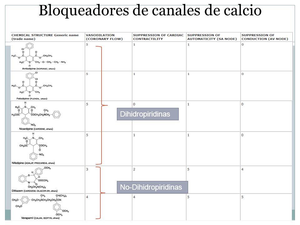Bloqueadores de canales de calcio Dihidropiridinas No-Dihidropiridinas