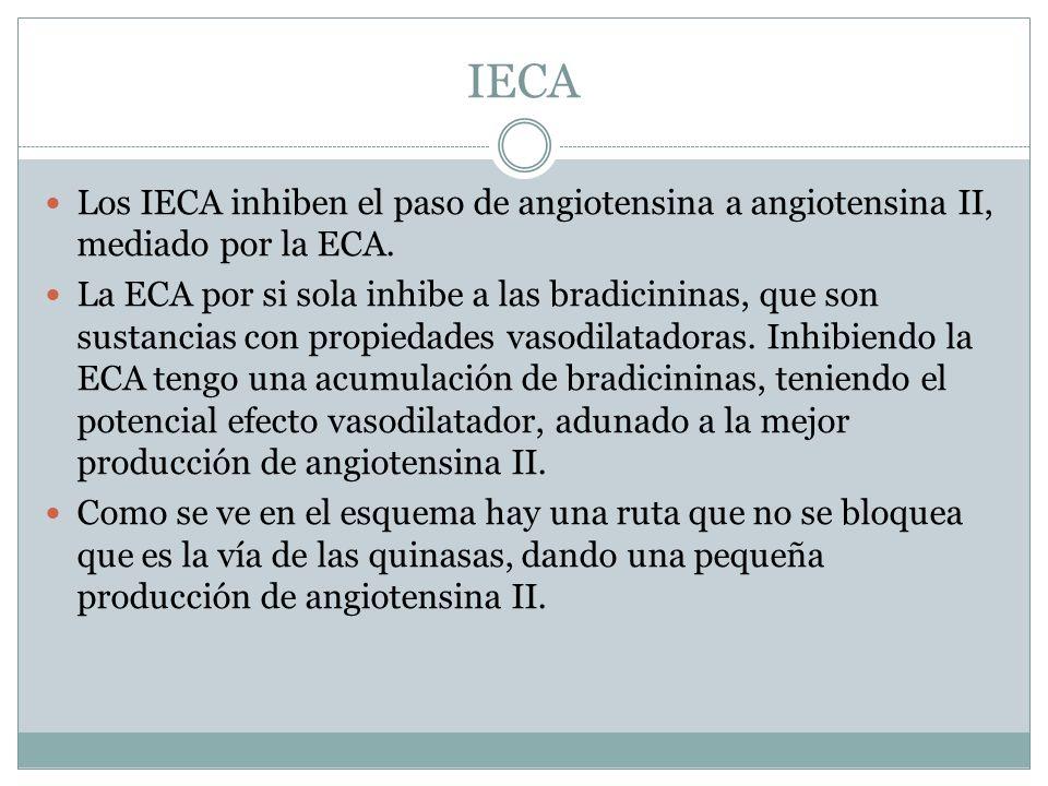 IECA Los IECA inhiben el paso de angiotensina a angiotensina II, mediado por la ECA. La ECA por si sola inhibe a las bradicininas, que son sustancias