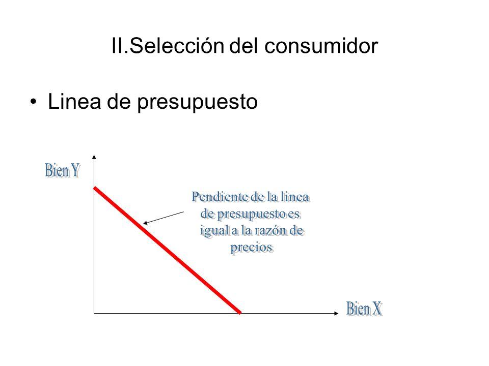 II.Selección del consumidor Linea de presupuesto