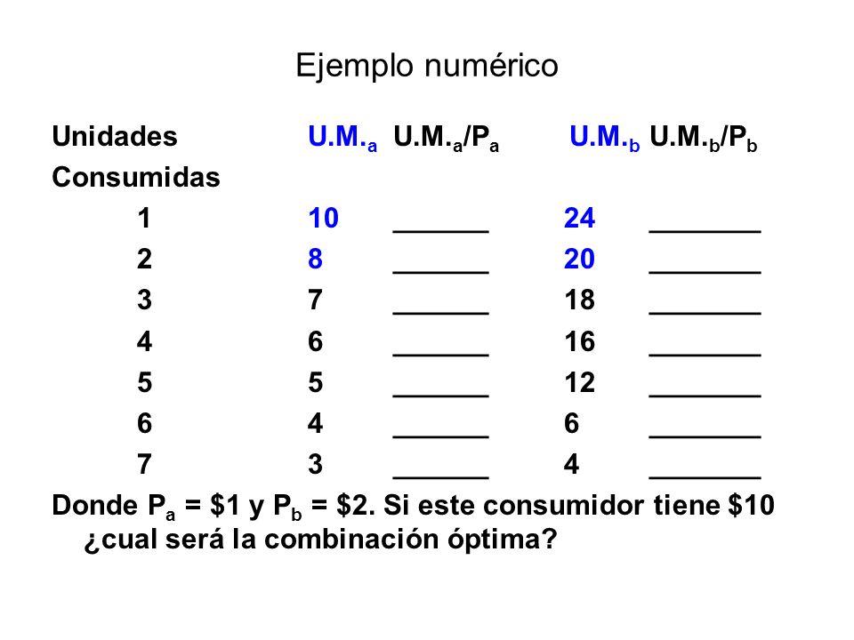 Ejemplo numérico UnidadesU.M. a U.M. a /P a U.M. b U.M. b /P b Consumidas 110______24_______ 28______20_______ 37______18_______ 46______16_______ 55_