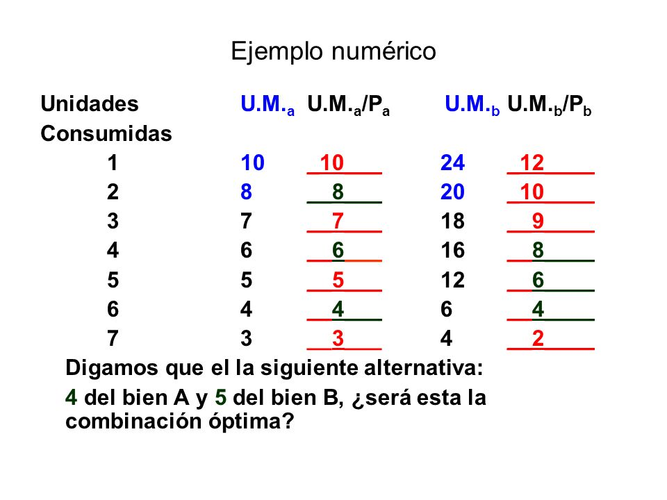 Ejemplo numérico UnidadesU.M. a U.M. a /P a U.M. b U.M. b /P b Consumidas 110_10___24_12____ 28__8___20_10____ 37__7___18__9____ 46__6___16__8____ 55_