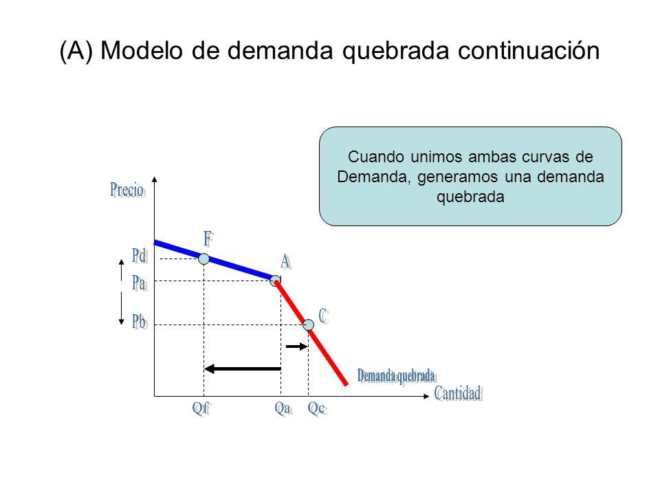 (A) Modelo de demanda quebrada continuación Cuando unimos ambas curvas de Demanda, generamos una demanda quebrada