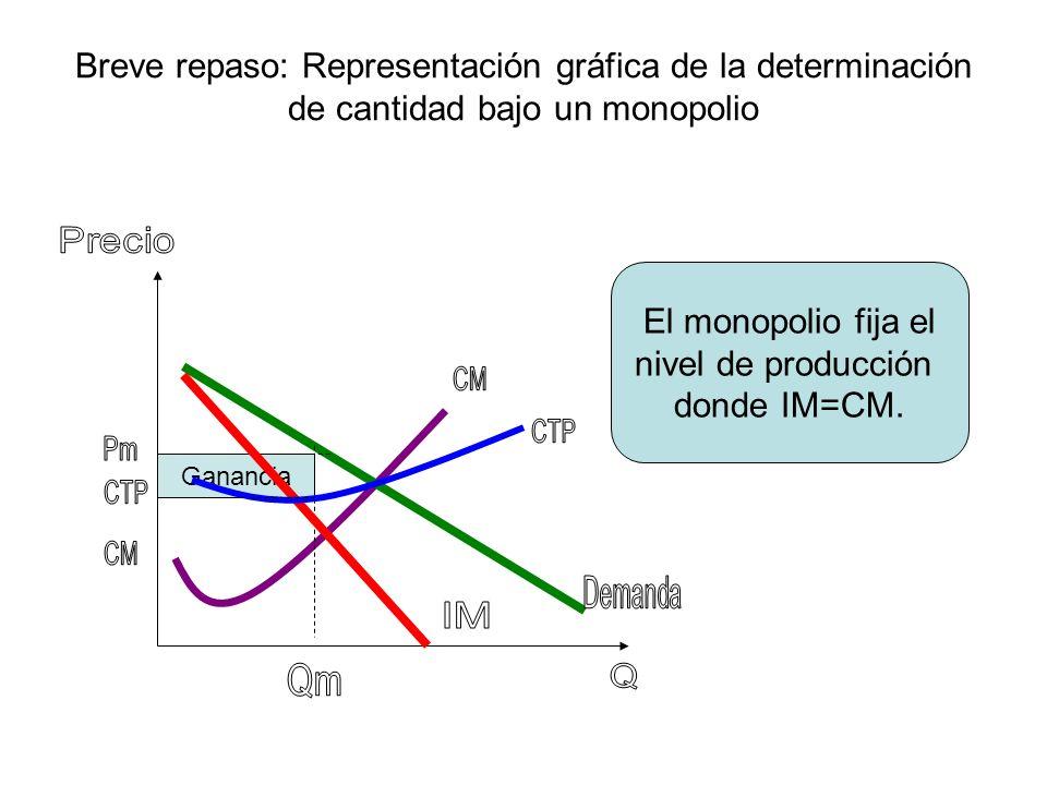 Breve repaso: Representación gráfica de la determinación de cantidad bajo un monopolio Ganancia El monopolio fija el nivel de producción donde IM=CM.