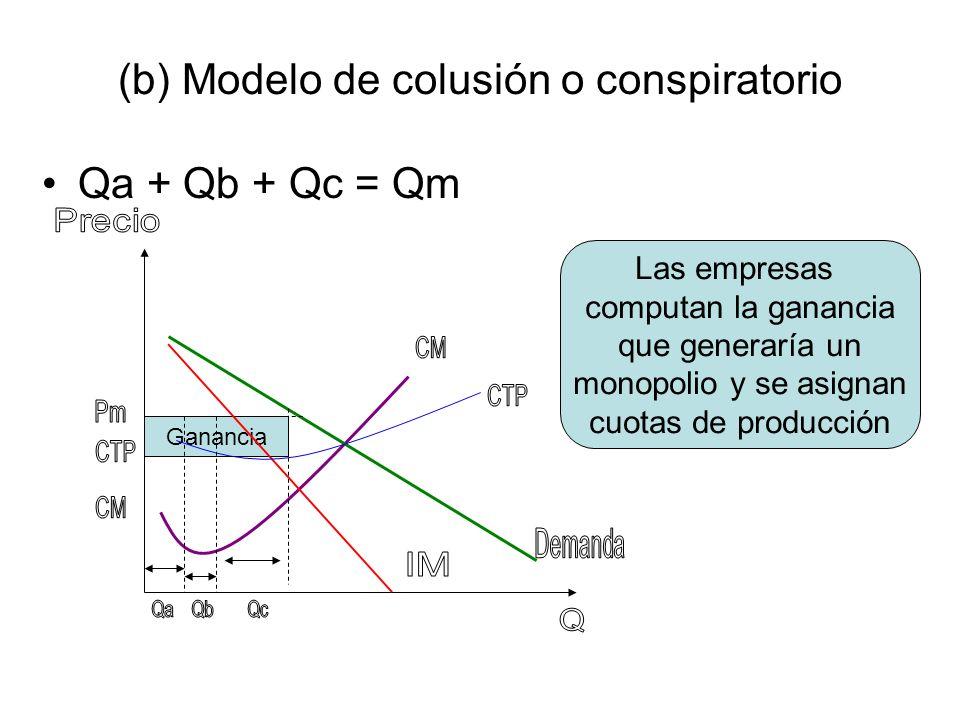 (b) Modelo de colusión o conspiratorio Qa + Qb + Qc = Qm Ganancia Las empresas computan la ganancia que generaría un monopolio y se asignan cuotas de