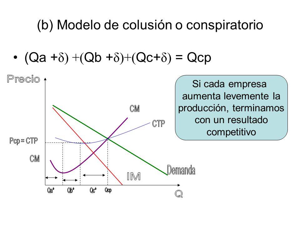 (b) Modelo de colusión o conspiratorio (Qa + δ) +( Qb + δ)+( Qc+ δ) = Qcp Si cada empresa aumenta levemente la producción, terminamos con un resultado