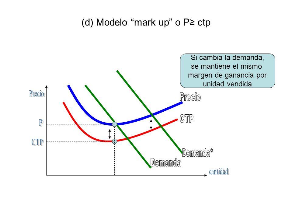 (d) Modelo mark up o P ctp Si cambia la demanda, se mantiene el mismo margen de ganancia por unidad vendida