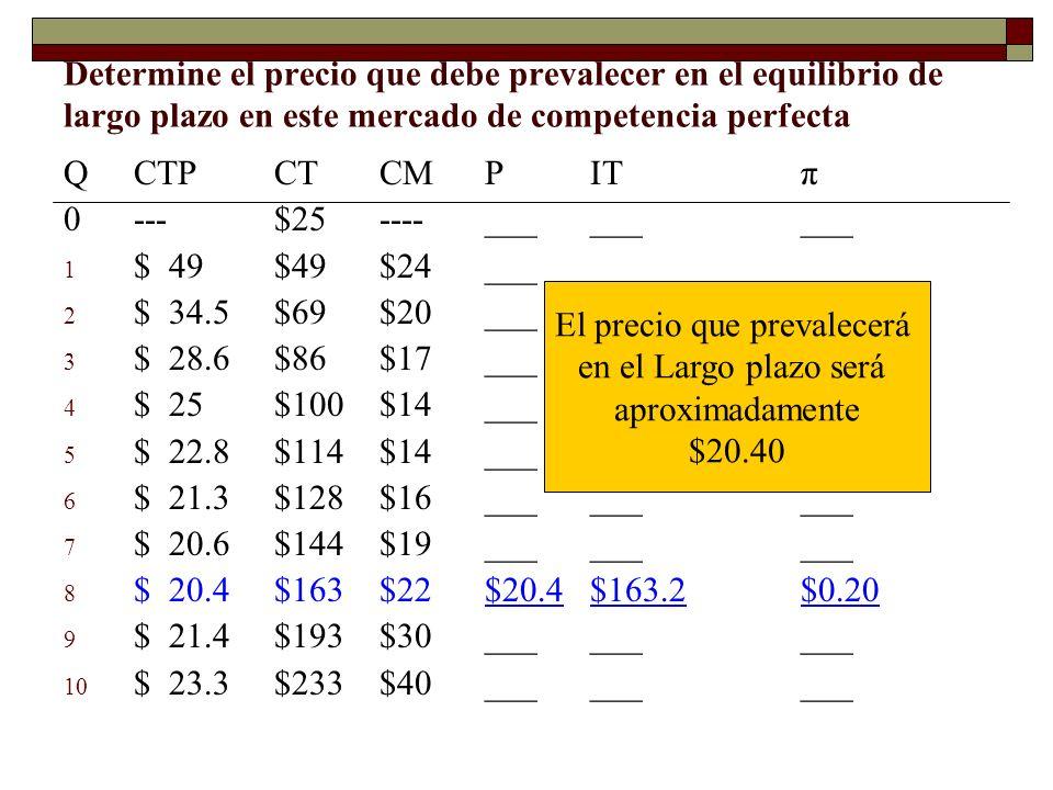 Determine el precio que debe prevalecer en el equilibrio de largo plazo en este mercado de competencia perfecta QCTPCTCMPITπ 0---$25----_________ 1 $4