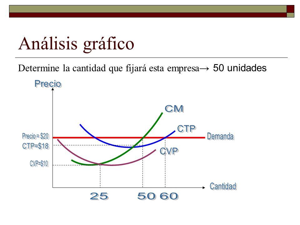 Análisis gráfico Determine la cantidad que fijará esta empresa 50 unidades