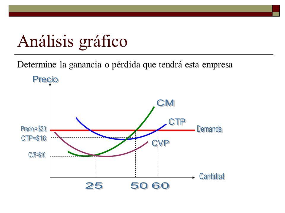 Análisis gráfico Determine la ganancia o pérdida que tendrá esta empresa
