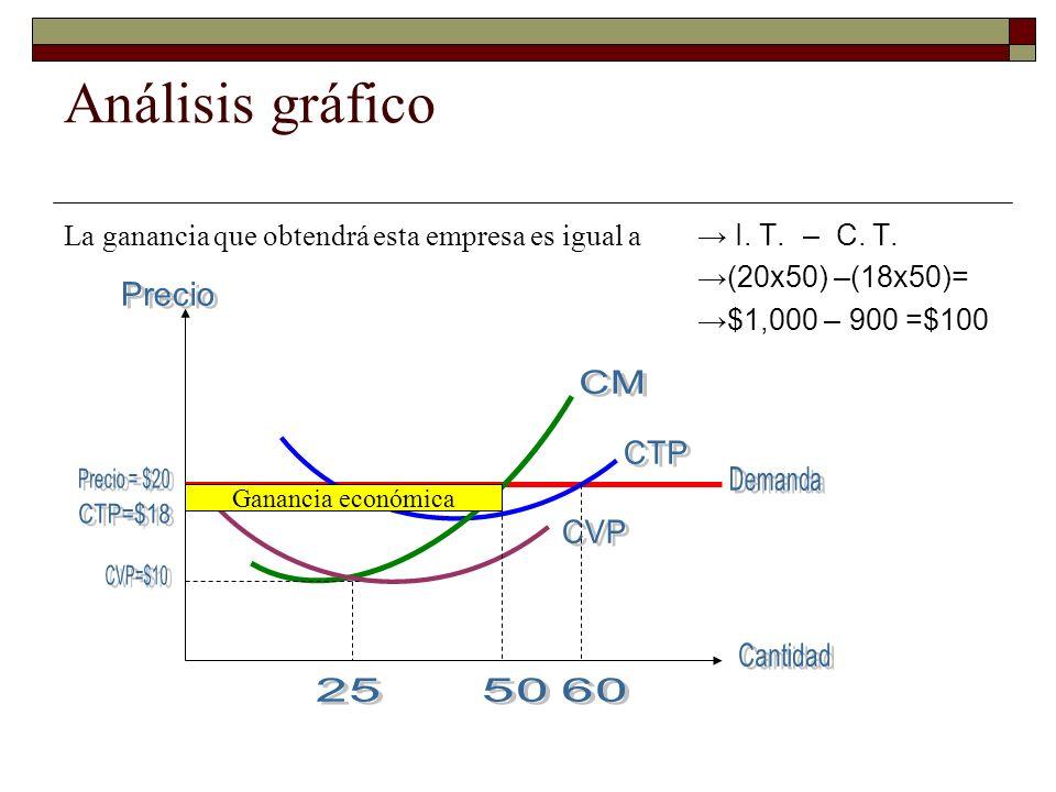 Análisis gráfico La ganancia que obtendrá esta empresa es igual a I. T. – C. T. (20x50) –(18x50)= $1,000 – 900 =$100 Ganancia económica