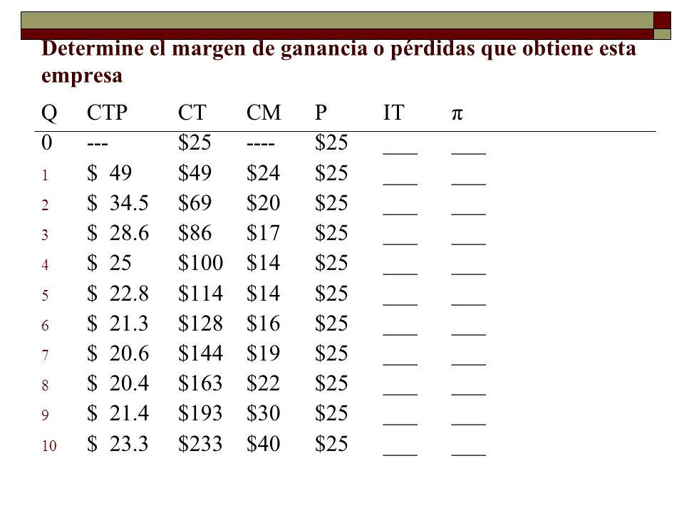 Determine el margen de ganancia o pérdidas que obtiene esta empresa QCTPCTCMPITπ 0---$25----$25______ 1 $49$49$24$25______ 2 $34.5$69$20$25______ 3 $2