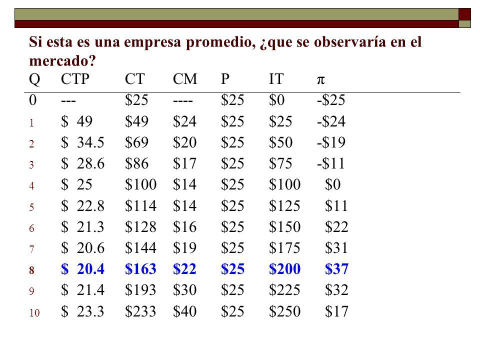 Si esta es una empresa promedio, ¿que se observaría en el mercado? QCTPCTCMPITπ 0---$25----$25$0-$25 1 $49$49$24$25$25-$24 2 $34.5$69$20$25$50-$19 3 $