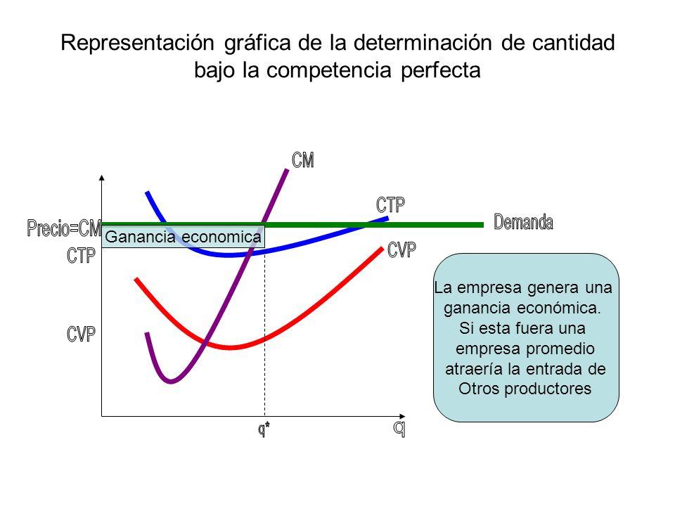 Representación gráfica de la determinación de cantidad bajo la competencia perfecta Ganancia economica La empresa genera una ganancia económica. Si es
