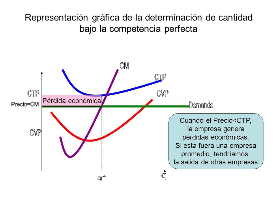 Representación gráfica de la determinación de cantidad bajo la competencia perfecta Pérdida económica Cuando el Precio<CTP, la empresa genera pérdidas