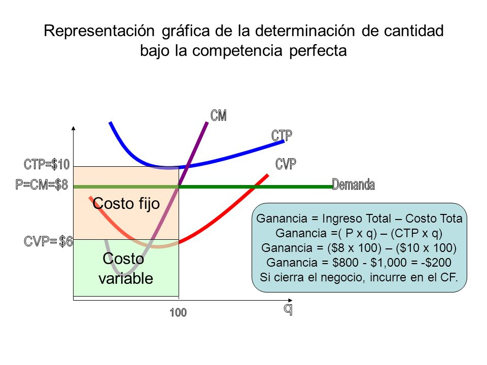 Representación gráfica de la determinación de cantidad bajo la competencia perfecta Costo fijo Costo variable Ganancia = Ingreso Total – Costo Tota Ga