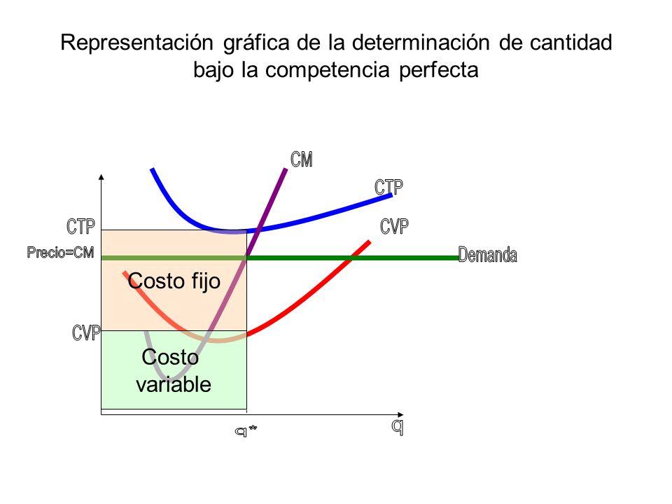 Representación gráfica de la determinación de cantidad bajo la competencia perfecta Costo fijo Costo variable