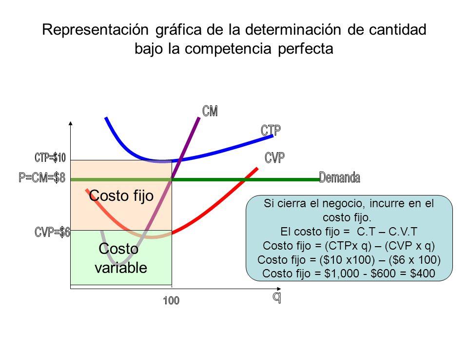 Representación gráfica de la determinación de cantidad bajo la competencia perfecta Costo fijo Costo variable Si cierra el negocio, incurre en el cost