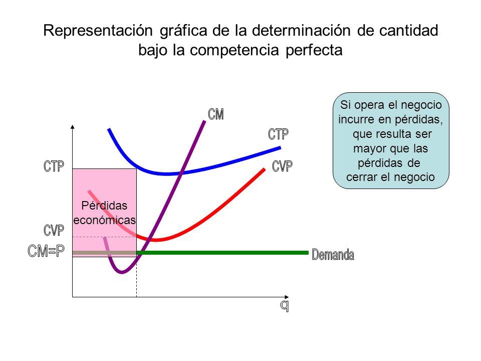 Representación gráfica de la determinación de cantidad bajo la competencia perfecta Pérdidas económicas Si opera el negocio incurre en pérdidas, que r