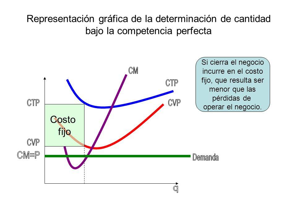Representación gráfica de la determinación de cantidad bajo la competencia perfecta Costo fijo Si cierra el negocio incurre en el costo fijo, que resu