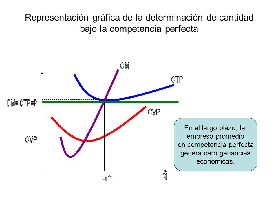 Representación gráfica de la determinación de cantidad bajo la competencia perfecta En el largo plazo, la empresa promedio en competencia perfecta gen
