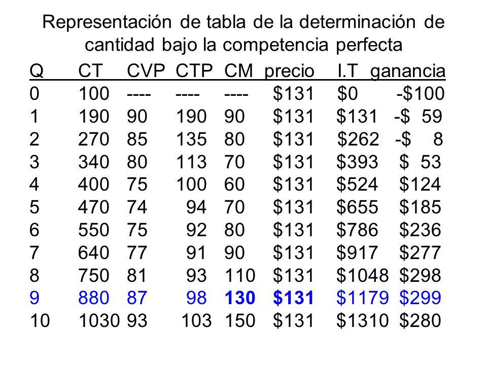 Representación de tabla de la determinación de cantidad bajo la competencia perfecta QCTCVPCTPCM precio I.Tganancia 0100------------$131 $0 -$100 1190