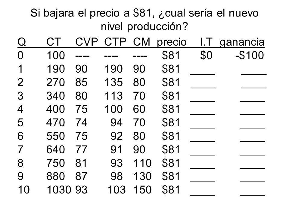 Si bajara el precio a $81, ¿cual sería el nuevo nivel producción? QCTCVPCTPCM precio I.Tganancia 0100------------$81 $0 -$100 11909019090$81 ____ ____