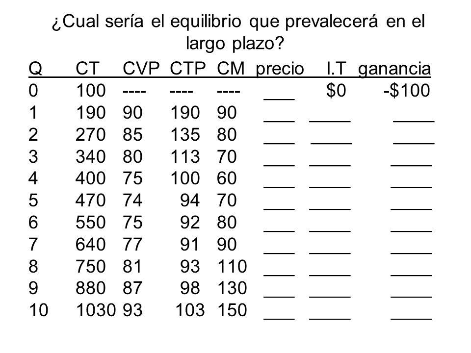 ¿Cual sería el equilibrio que prevalecerá en el largo plazo? QCTCVPCTPCM precio I.Tganancia 0100------------___ $0 -$100 11909019090___ ____ ____ 2270