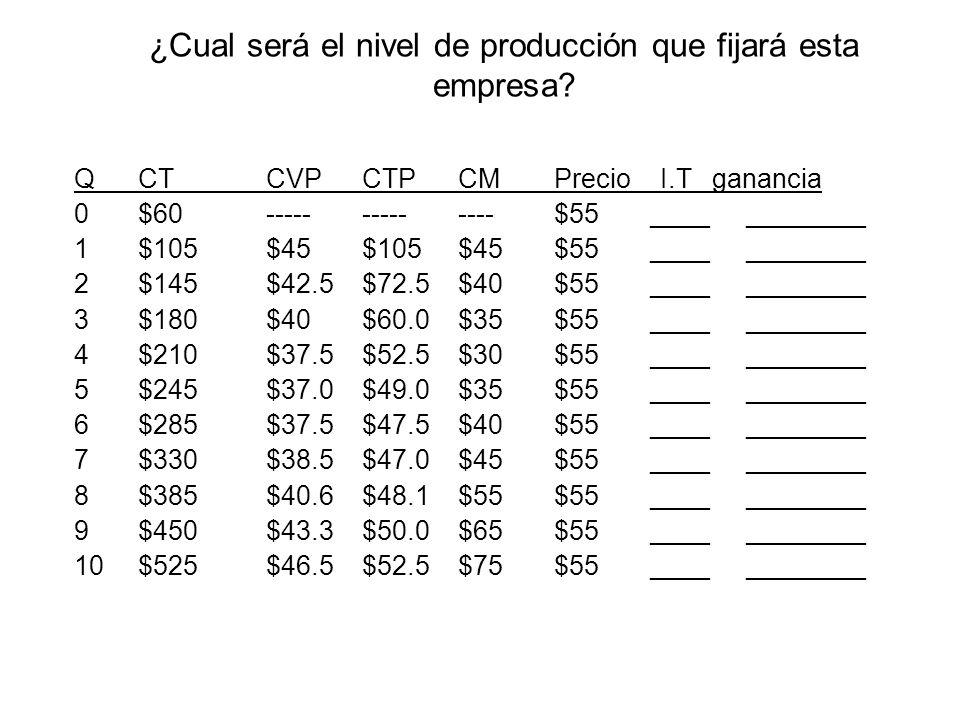 ¿Cual será el nivel de producción que fijará esta empresa? QCTCVPCTPCMPrecio I.T ganancia 0$60--------------$55____________ 1$105$45$105$45$55________