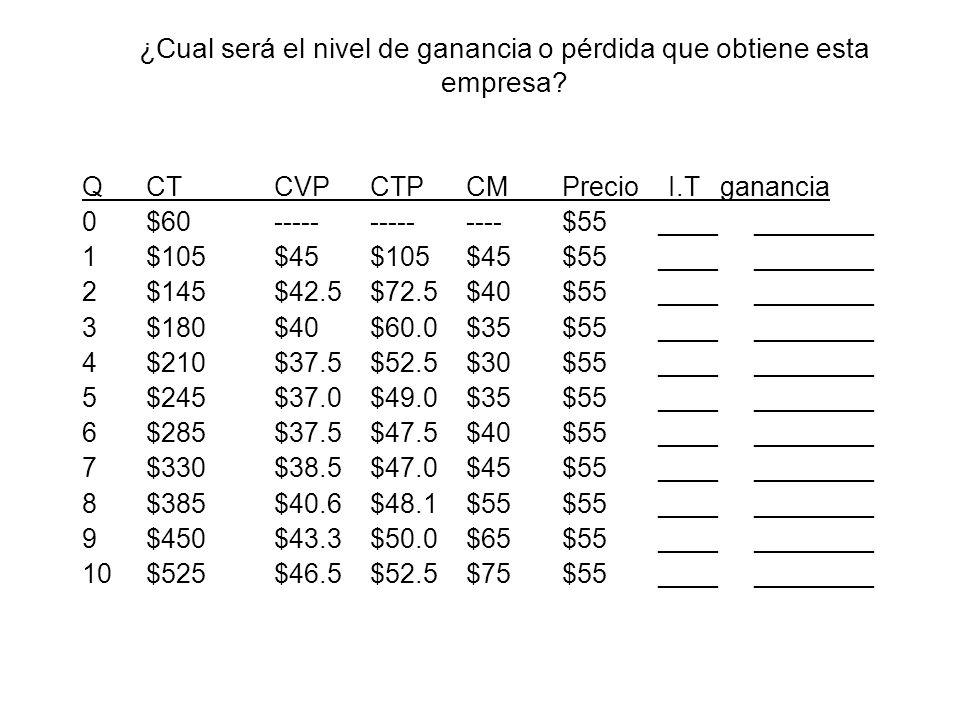 ¿Cual será el nivel de ganancia o pérdida que obtiene esta empresa? QCTCVPCTPCMPrecio I.T ganancia 0$60--------------$55____________ 1$105$45$105$45$5