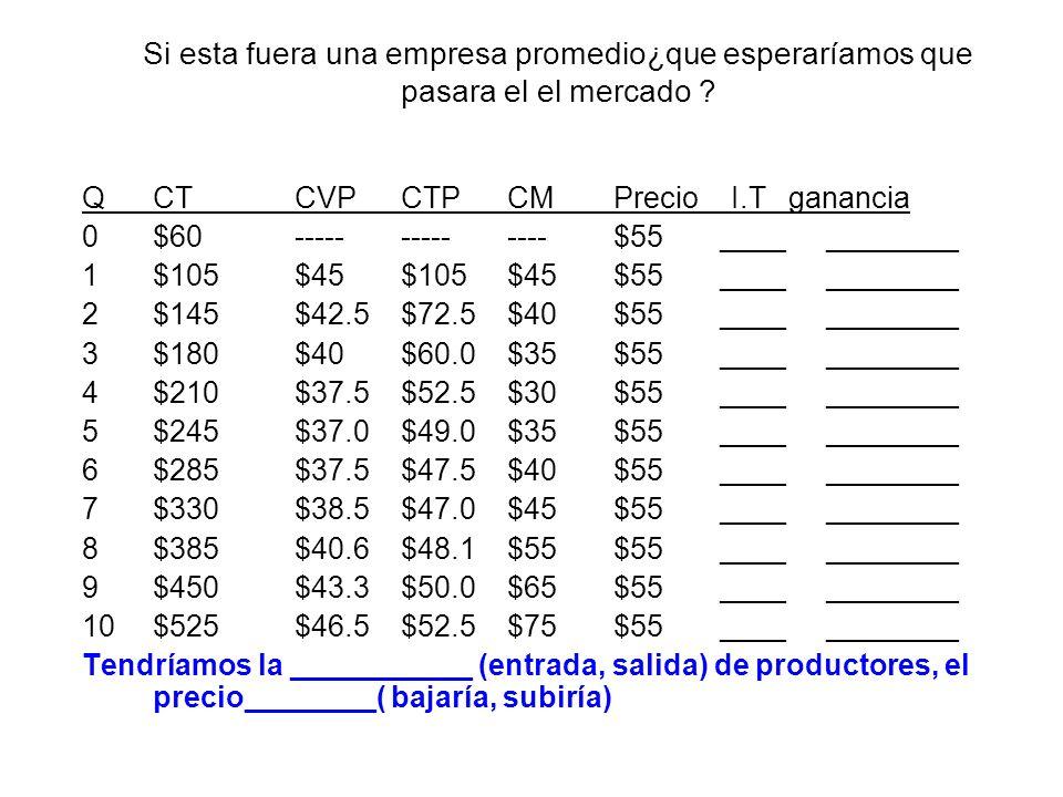 Si esta fuera una empresa promedio¿que esperaríamos que pasara el el mercado ? QCTCVPCTPCMPrecio I.T ganancia 0$60--------------$55____________ 1$105$