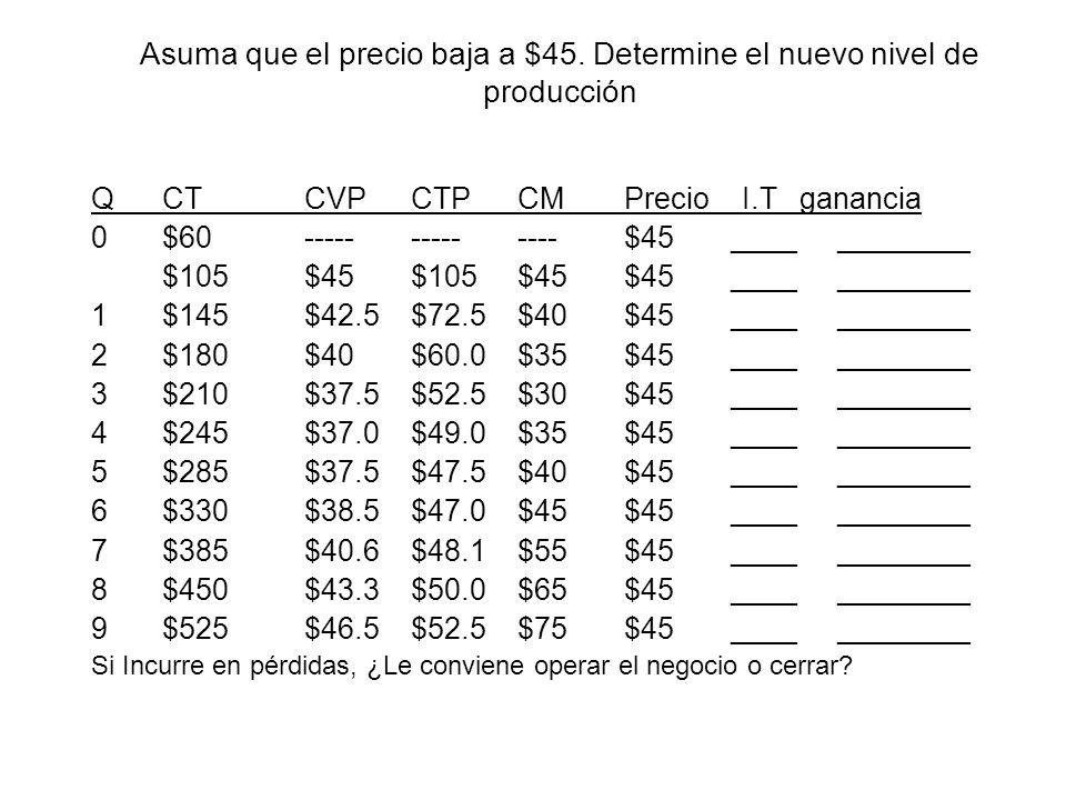 Asuma que el precio baja a $45. Determine el nuevo nivel de producción QCTCVPCTPCMPrecio I.T ganancia 0$60--------------$45 ____________ $105$45$105$4