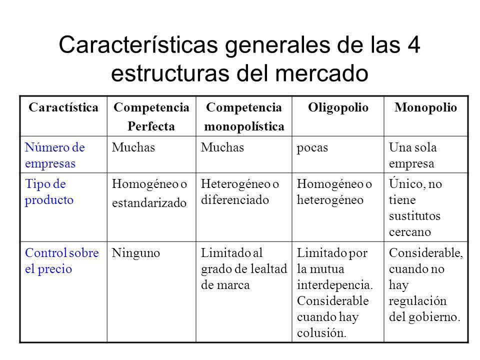 Características generales de las 4 estructuras del mercado CaractísticaCompetencia Perfecta Competencia monopolística OligopolioMonopolio Condiciones de entrada FácilRelativamente fácil Hay la presencia de obstáculos de entrada que dificultan la entrada.