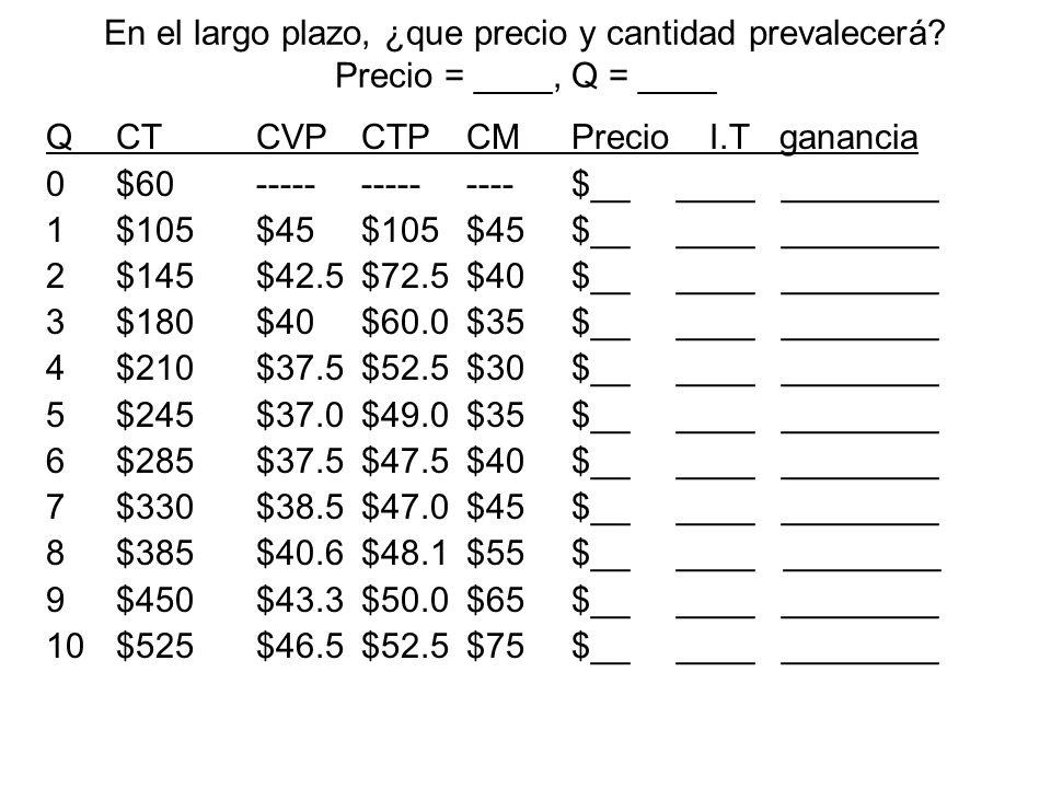 Determine Q m =____, P m = ____, Ganancia económica = ____ QCTCTPCMPrecio I.T IM ganancia 0$60---------$130________________ 1$105$105$45$120________________ 2$145$72.5$40$110________________ 3$180$60.0$35$100________________ 4$210$52.5$30$90________________ 5$245$49.0$35$80________________ 6$285$47.5$40$70________________ 7$330$47.0$45$60________________ 8$385$48.1$55$50________________ 9$450$50.0$65$40________________ 10$525$52.5$75$30________________