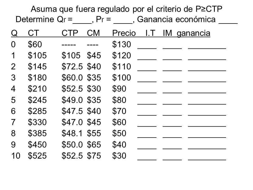 Asuma que fuera regulado por el criterio de PCTP Determine Q r =____, P r = ____, Ganancia económica ____ QCTCTPCMPrecio I.T IM ganancia 0$60---------$130________________ 1$105$105$45$120________________ 2$145$72.5$40$110________________ 3$180$60.0$35$100________________ 4$210$52.5$30$90________________ 5$245$49.0$35$80________________ 6$285$47.5$40$70________________ 7$330$47.0$45$60________________ 8$385$48.1$55$50________________ 9$450$50.0$65$40________________ 10$525$52.5$75$30________________
