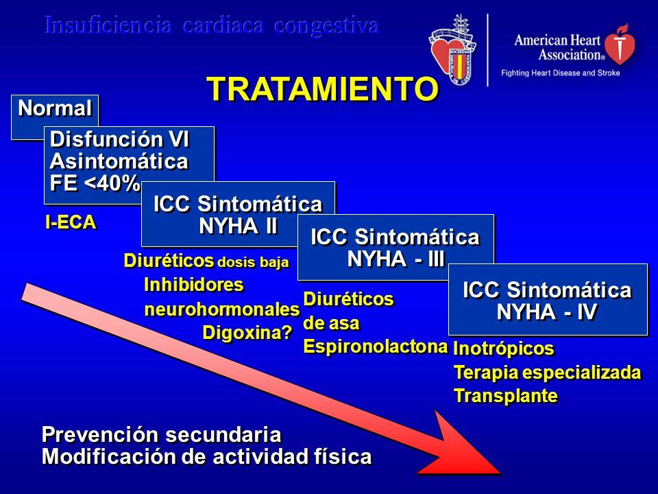 TRATAMIENTO Normal Disfunción VI Asintomática FE <40% Disfunción VI Asintomática FE <40% ICC Sintomática NYHA II ICC Sintomática NYHA II Inotrópicos T
