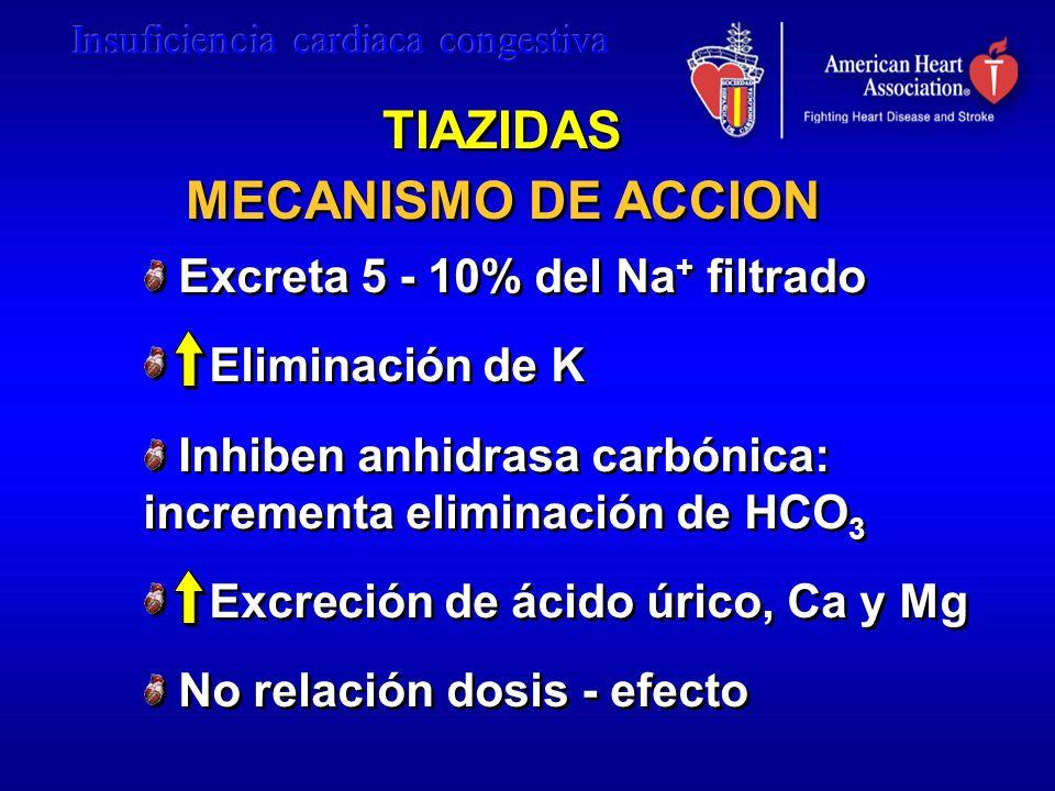TIAZIDAS MECANISMO DE ACCION Excreta 5 - 10% del Na + filtrado Eliminación de K Inhiben anhidrasa carbónica: incrementa eliminación de HCO 3 Excreción