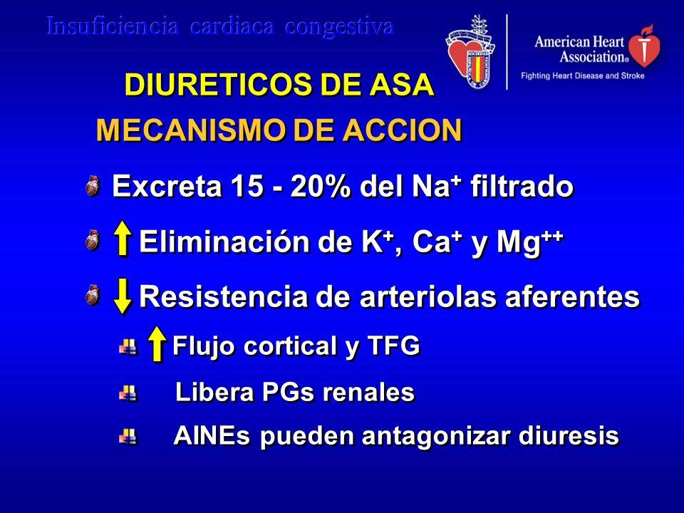 DIURETICOS DE ASA MECANISMO DE ACCION Excreta 15 - 20% del Na + filtrado Eliminación de K +, Ca + y Mg ++ Resistencia de arteriolas aferentes Flujo co