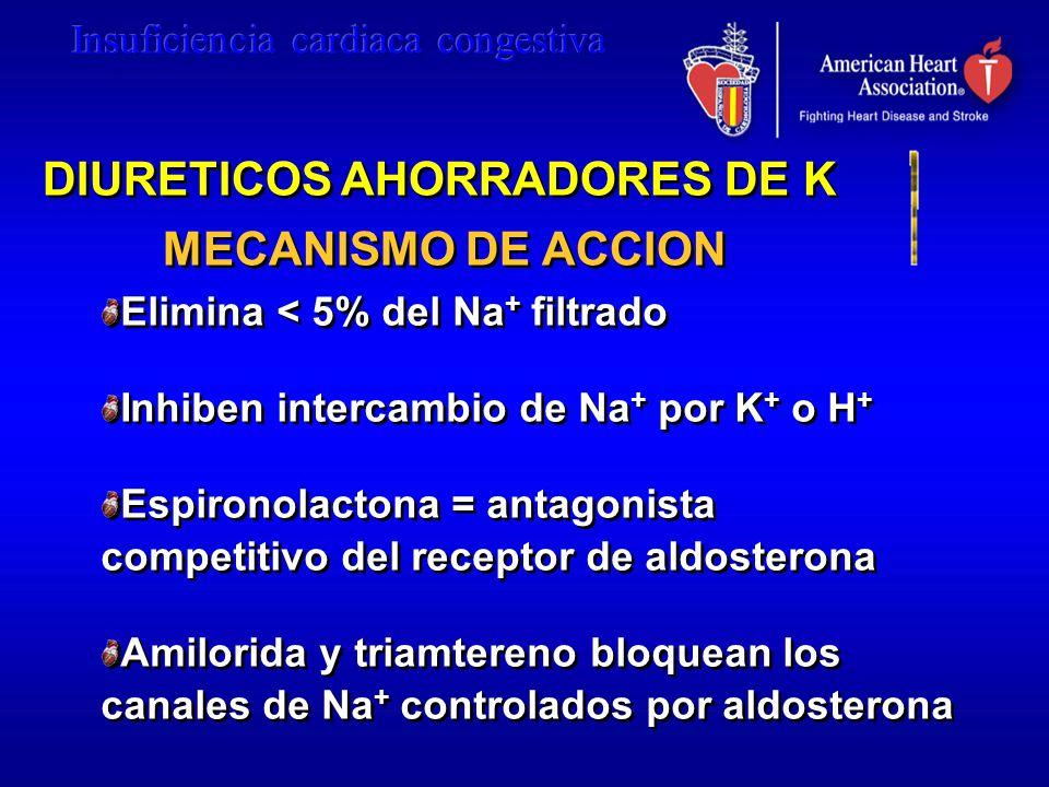 DIURETICOS AHORRADORES DE K MECANISMO DE ACCION Elimina < 5% del Na + filtrado Inhiben intercambio de Na + por K + o H + Espironolactona = antagonista