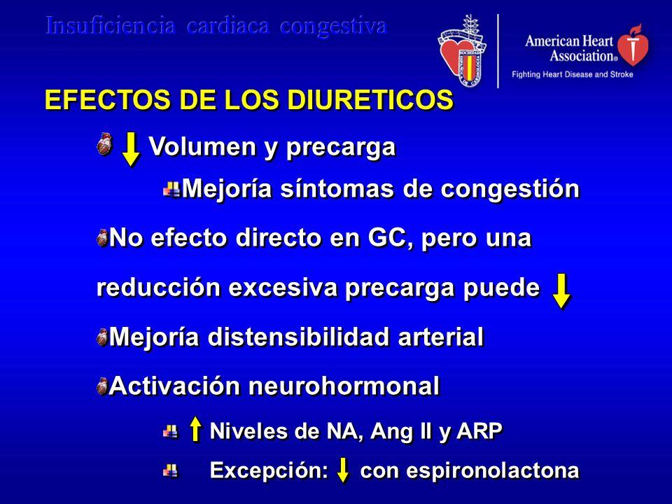 Volumen y precarga Mejoría síntomas de congestión No efecto directo en GC, pero una reducción excesiva precarga puede Mejoría distensibilidad arterial