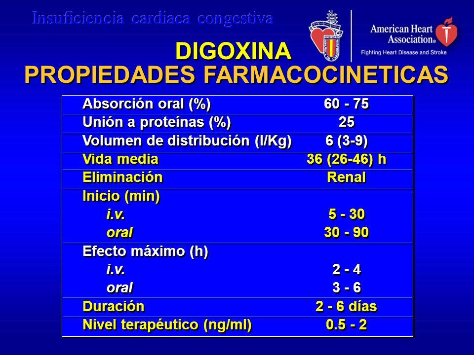 DIGOXINA PROPIEDADES FARMACOCINETICAS Absorción oral (%) Unión a proteínas (%) Volumen de distribución (l/Kg) Vida media Eliminación Inicio (min) i.v.